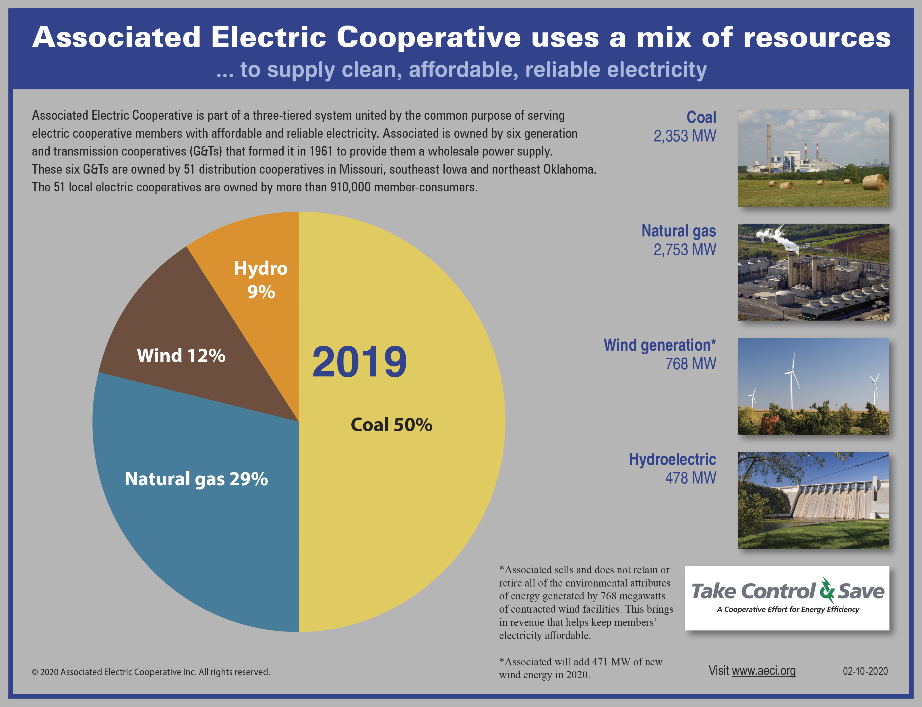 2019 Associated Electric Cooperative resource mix