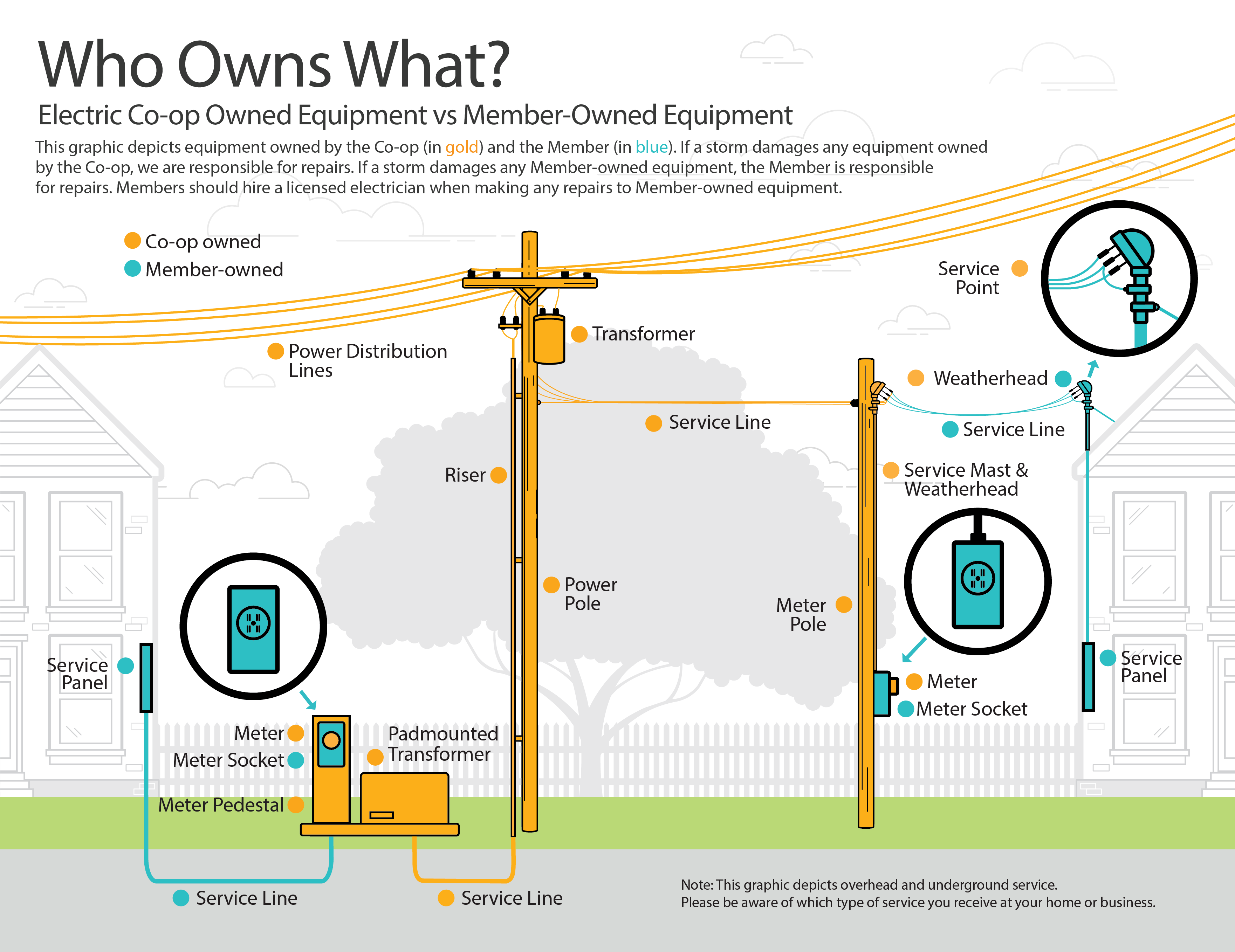 Who owns what electrical equipment graphic